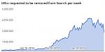 Нажмите на изображение для увеличения Название: google-piracy.png Просмотров: 1 Размер:13.2 Кб ID:436134
